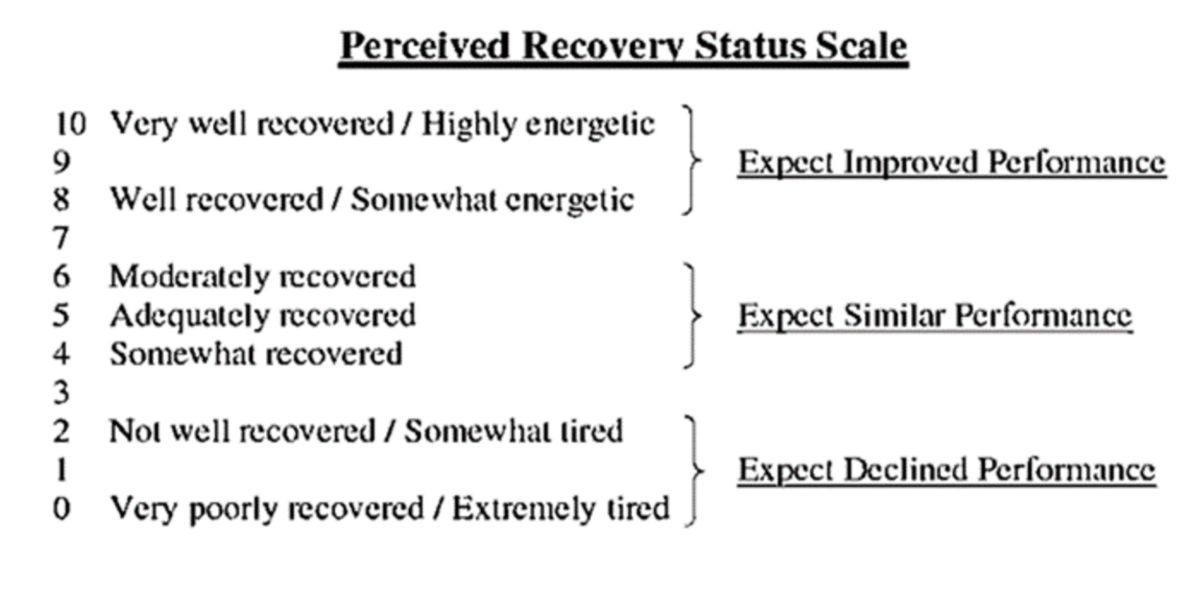 escala recuperação