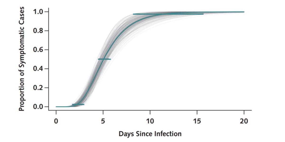 grafica curva coronavírus