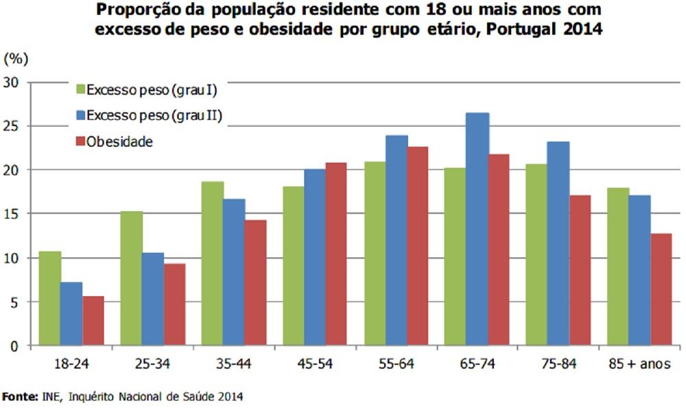 Gráfico obesidade Portugal