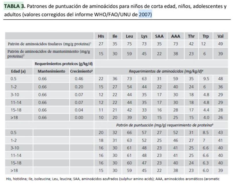 tabela aminoácidos