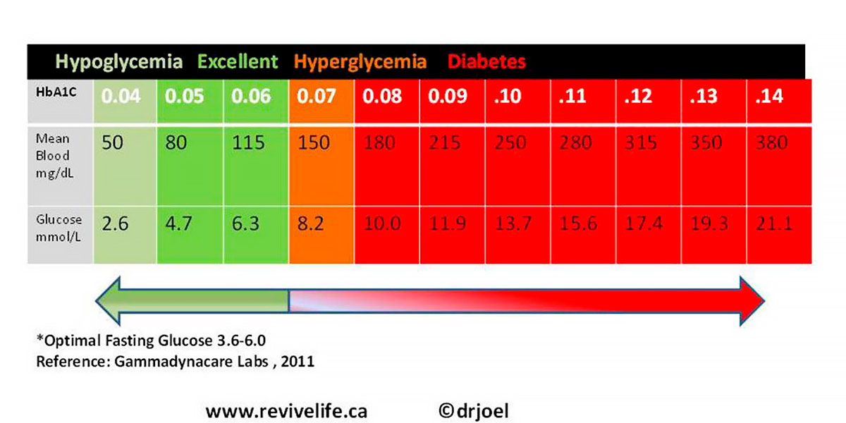 Niveis de glicose