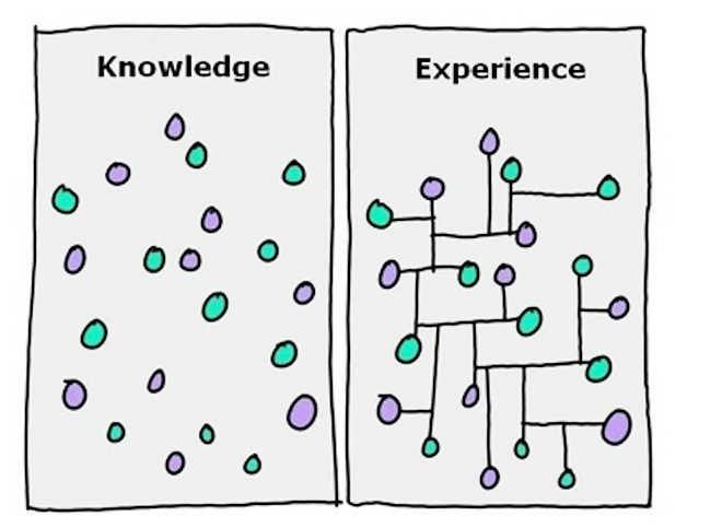 Conhecimento experiencia