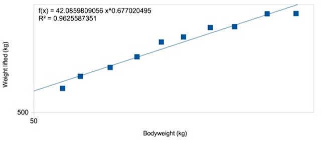 Correlação entre peso corporal kg levantado