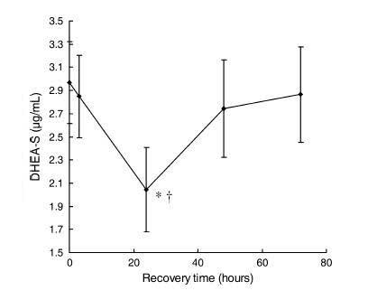 Gráfico hipertrofia