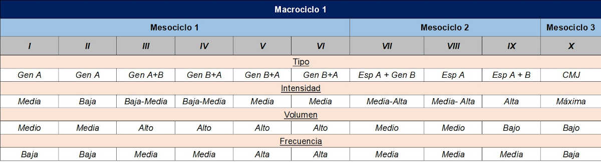Macrociclo 1 1