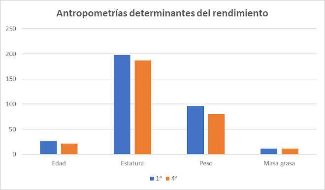 Antropometrias desempenho