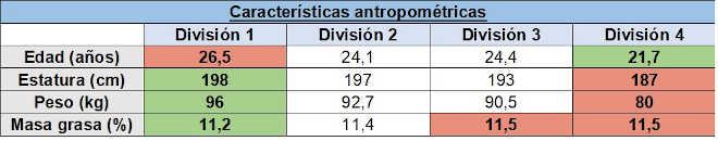 Caracteristicas antropometricas