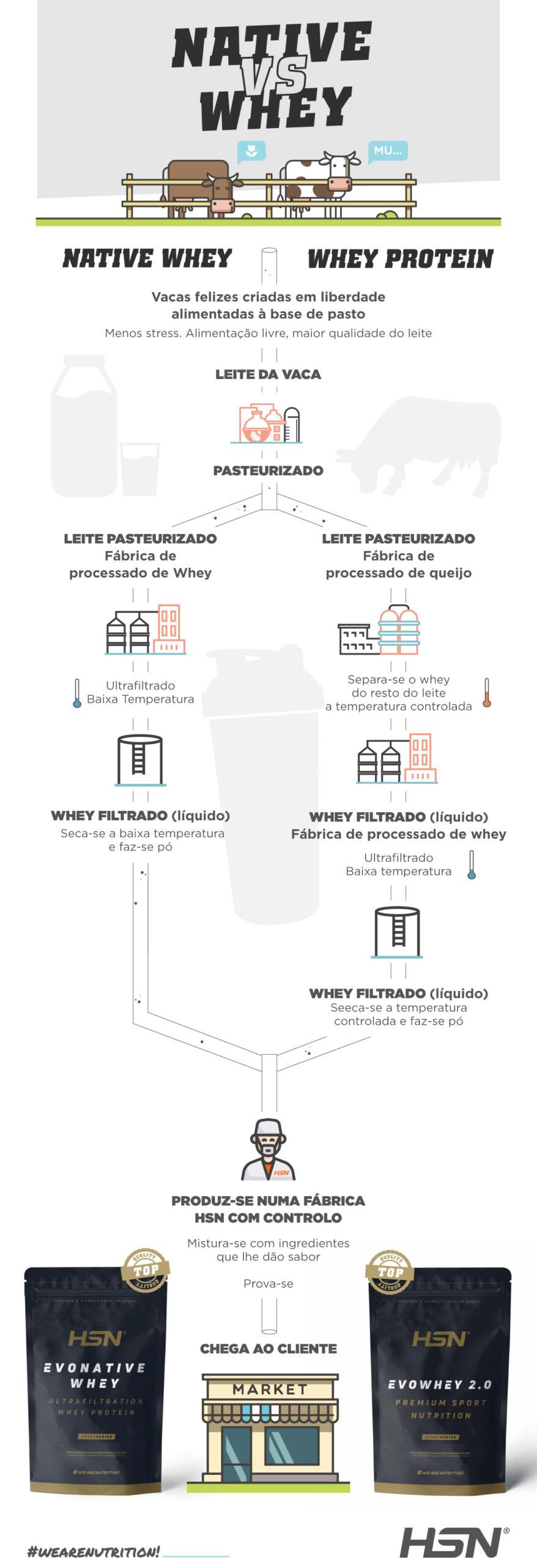 Infografia Native VS Whey