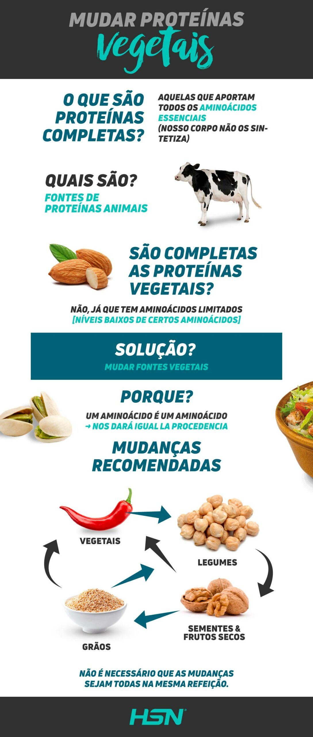Mudar proteinas vegetais