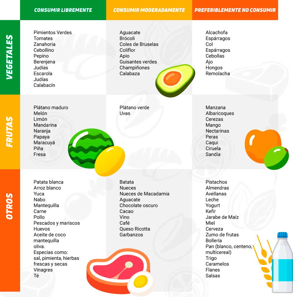 Tabela de Alimentos Dieta FODMAP