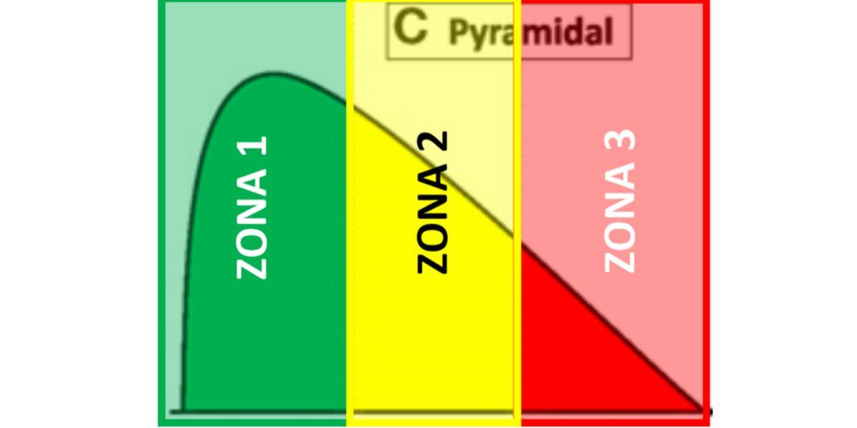 Mesociclo com sistema piramidal