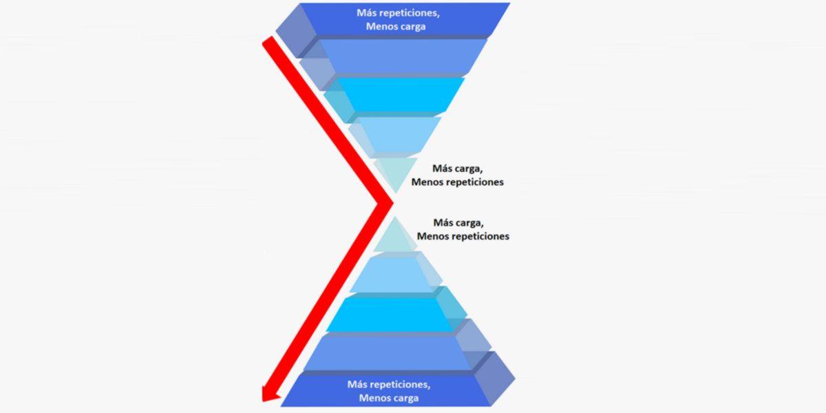 Sistema piramidal duplo