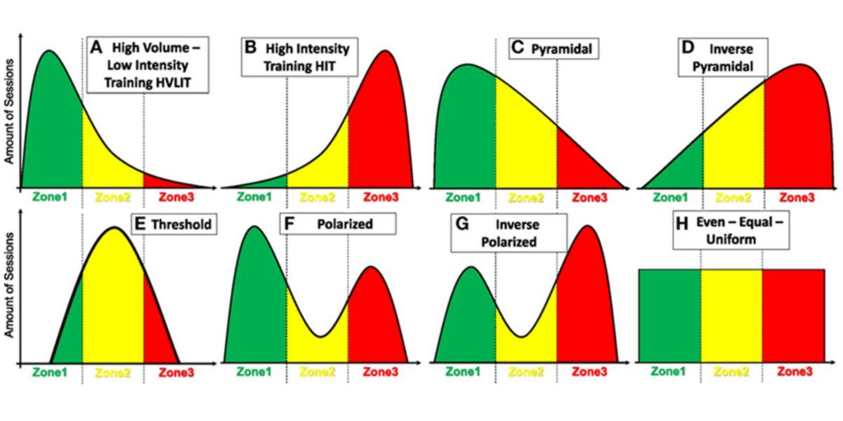 Sistemas de treino piramidais