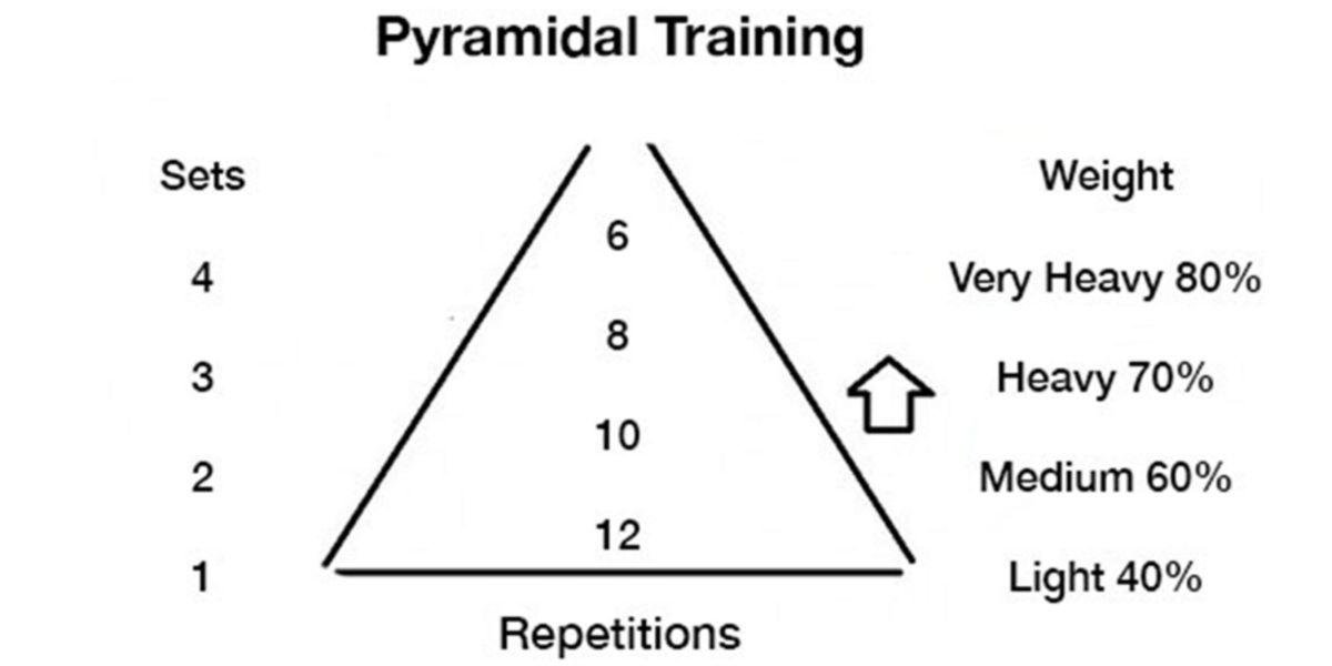 Treino piramidal, esquema básico