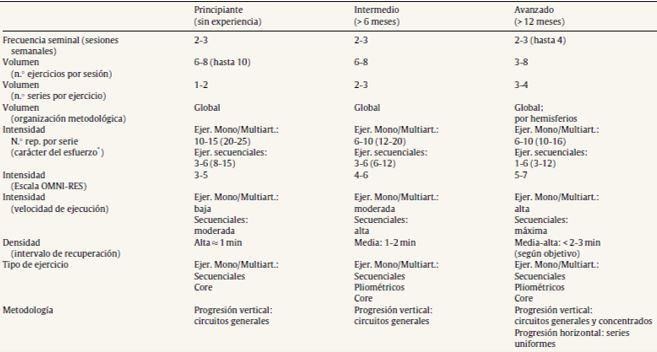 Tabela 10 - Treino de Força para Principiantes
