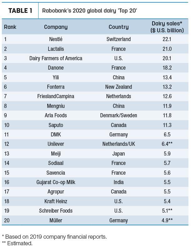 Top-20 de empresas de laticínios mundiais