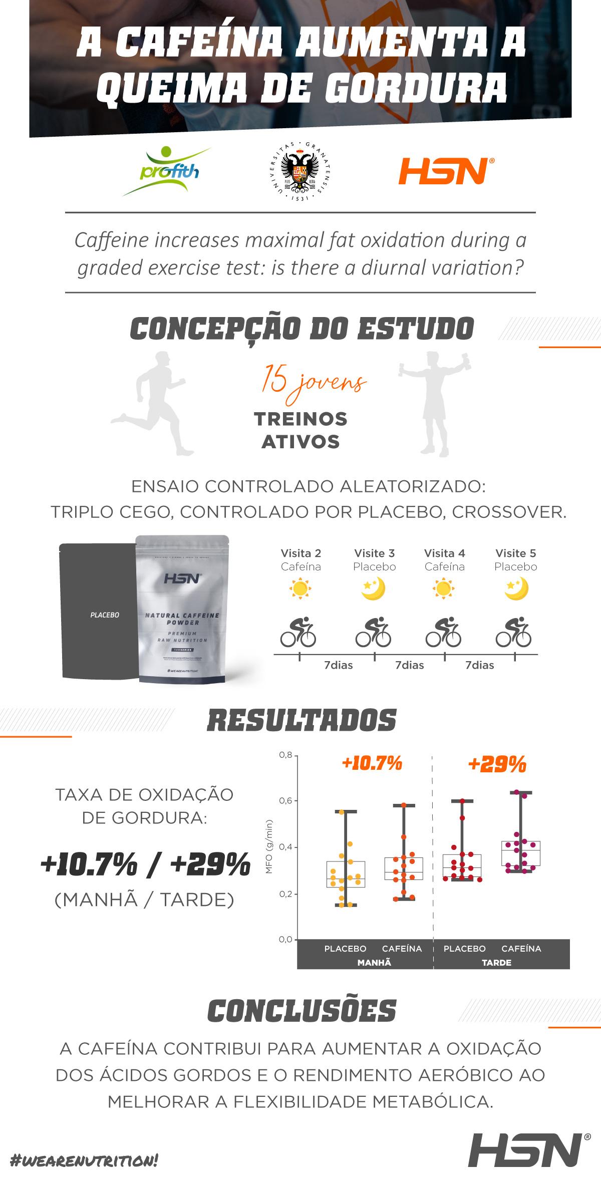 Estudo Científico da Universidade de Granada com a Cafeína da HSN