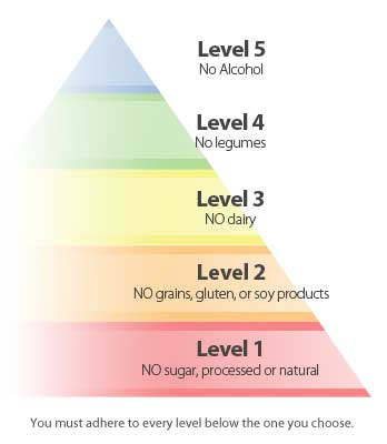 Piramide della dieta paleo