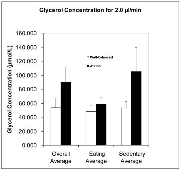 Grafico glicerolo