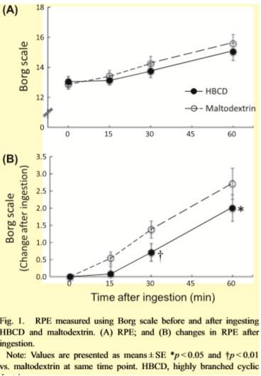 Confronto amilopectina ciclodestrina