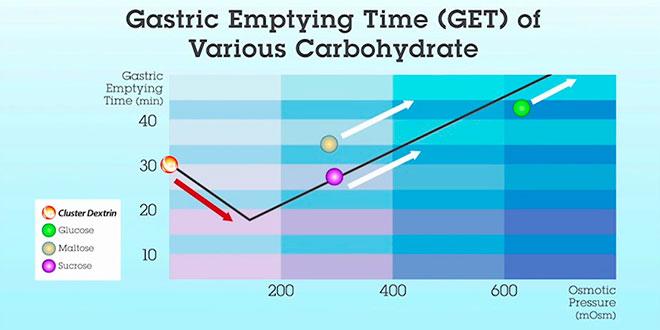 Grafico svuotamento gastrico