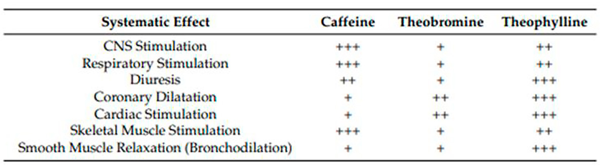 Tabella di confronto metilxantine