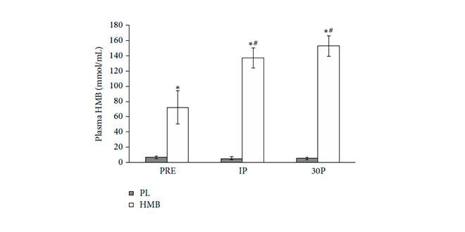 Confronto dei risultati tra placebo e HMB