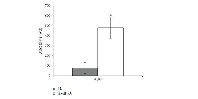 Grafico HMB e IFG-1