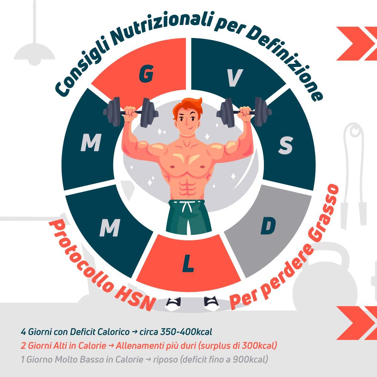 Consigli nutrizionali del protocollo HSN