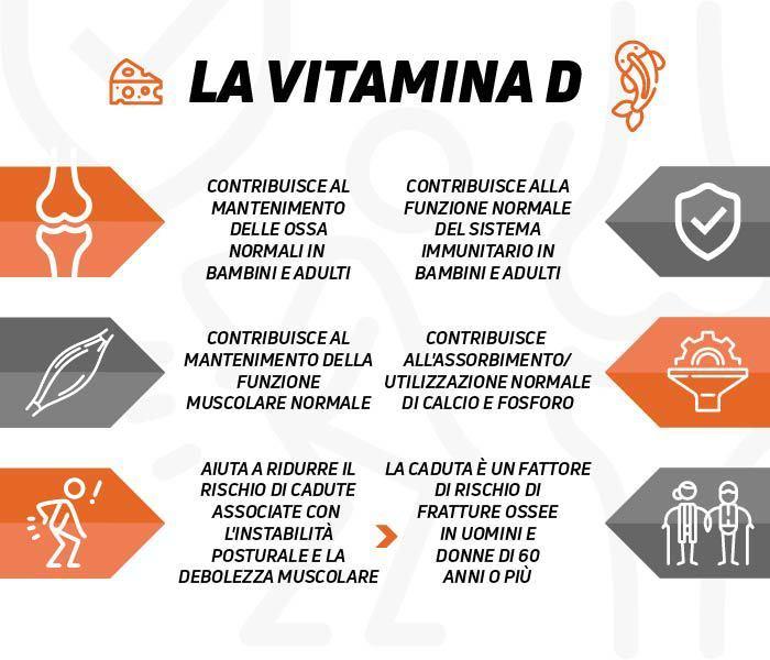 Proprietà della vitamina D