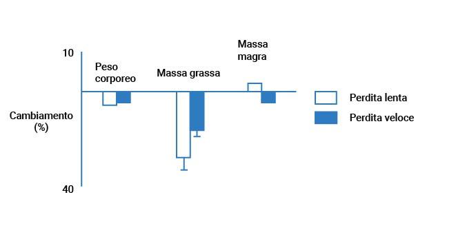 Grafico 1 dello studio 1