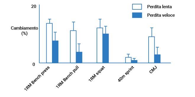 Grafico 2 dello studio 1