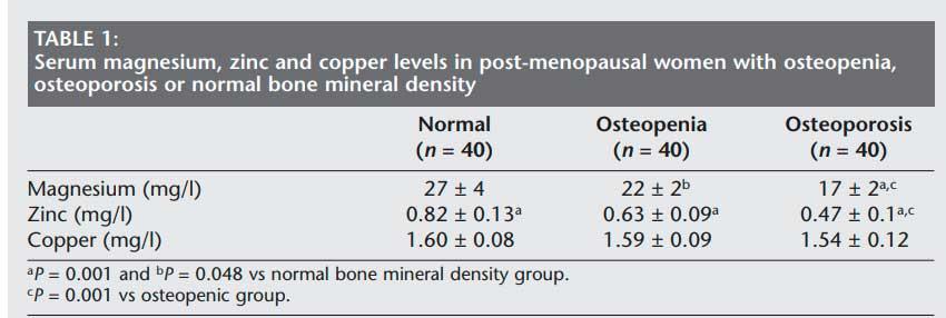 Zinco, magnesio e rame nella menopausa