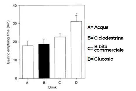 Ciclodestrina e svuotamento gastrico