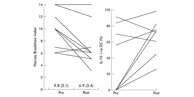 Grafico sugli studi sull'inulina