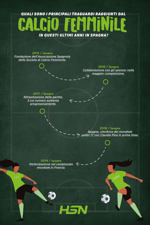 Calcio femminile Spagna