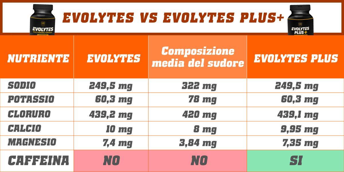 tabella evolytes