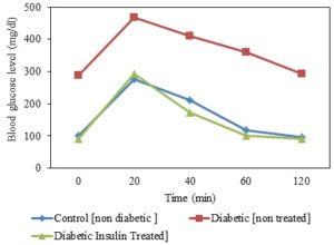 casi diabetici risultati