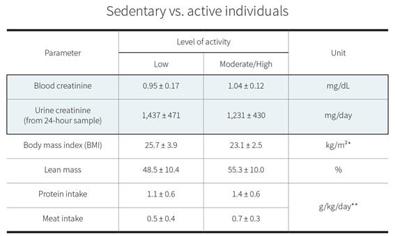 creatinina soggetto attivo vs sedentario
