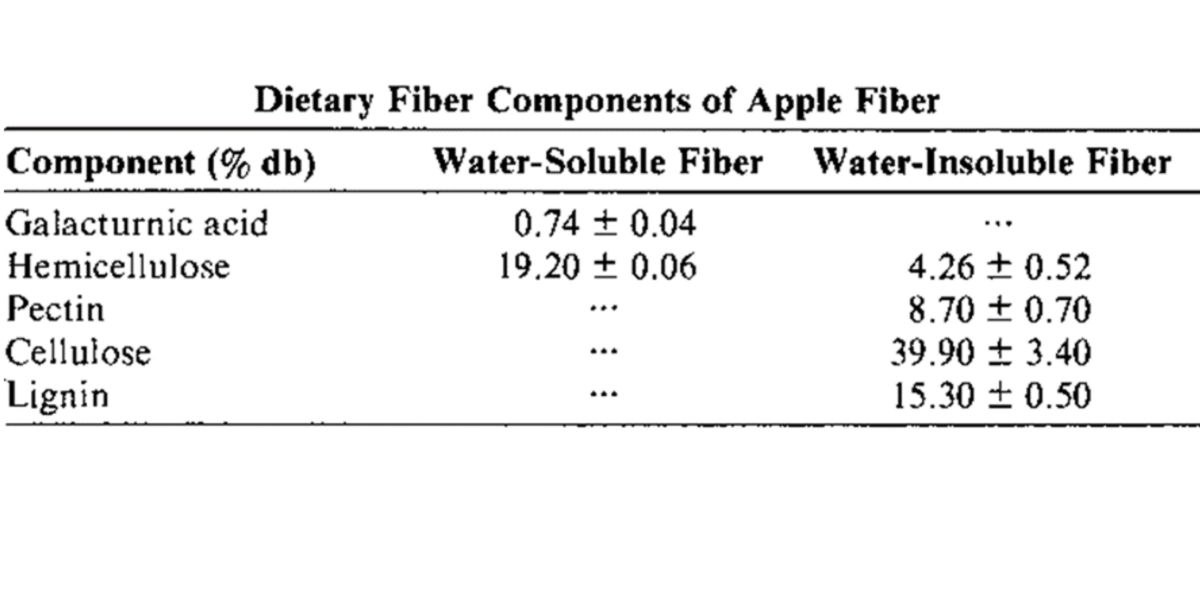 Contenuto fibra