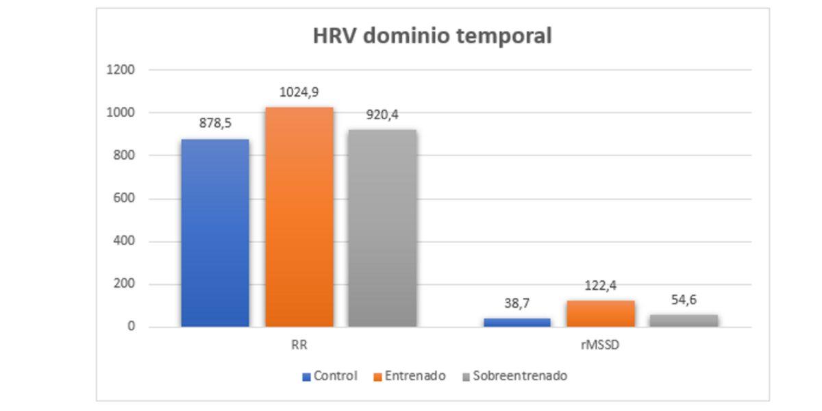 HRV dominio temporale