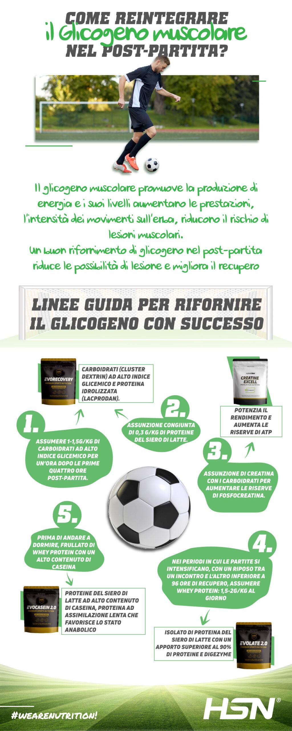 Come reintegrare il glicogeno nel calcio dopo una partita?