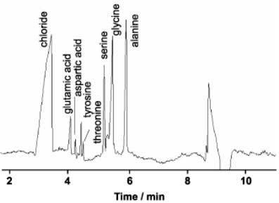 Grafico HPLC