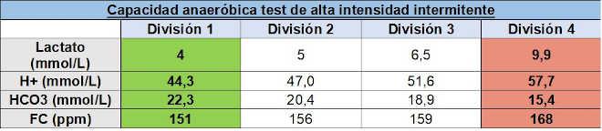 Capacità anaerobica test alta intensità intermittente