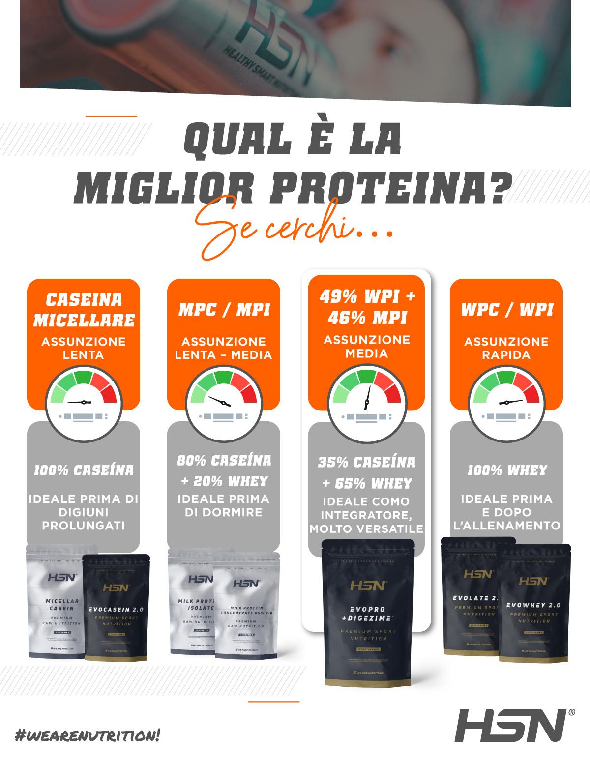 Qual è la migliore proteina? HSN