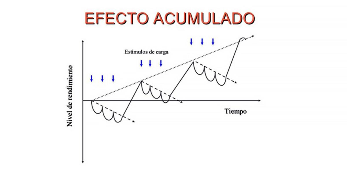 Grafico Efetto Accumulato