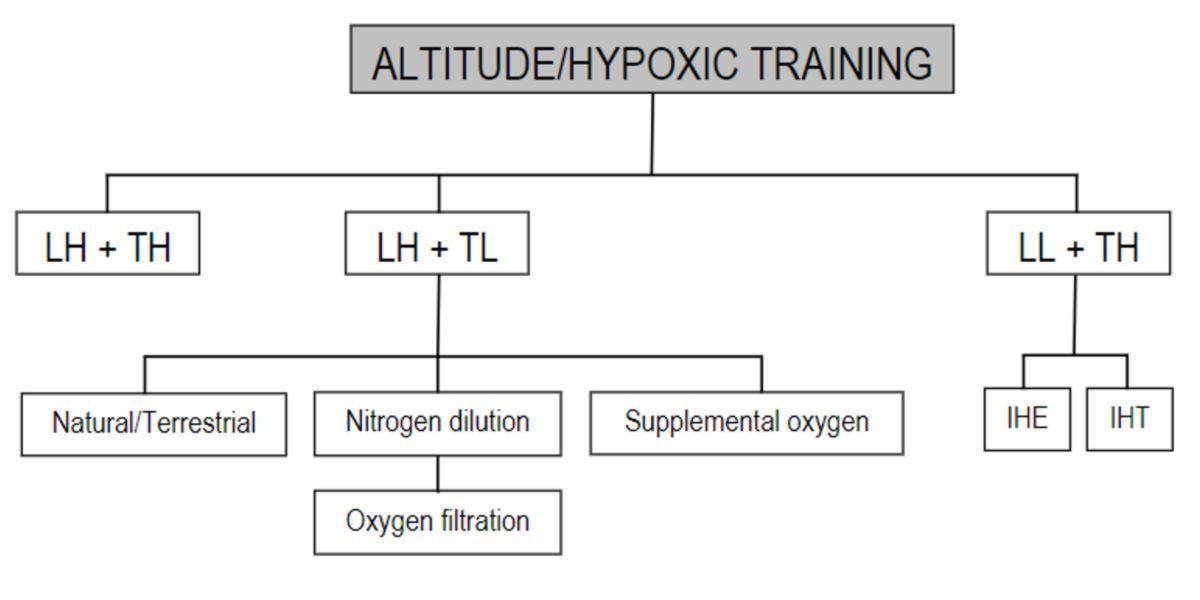Strategia di allenamento in altitudine