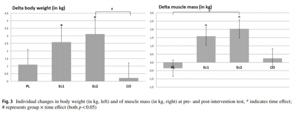 Cambiamenti nella composizione corporea beta ecdisterone