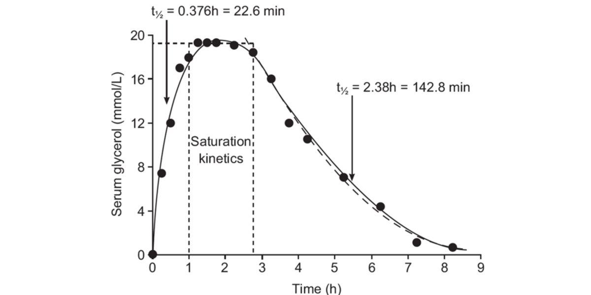 Concentrations plasmatiques de réponse