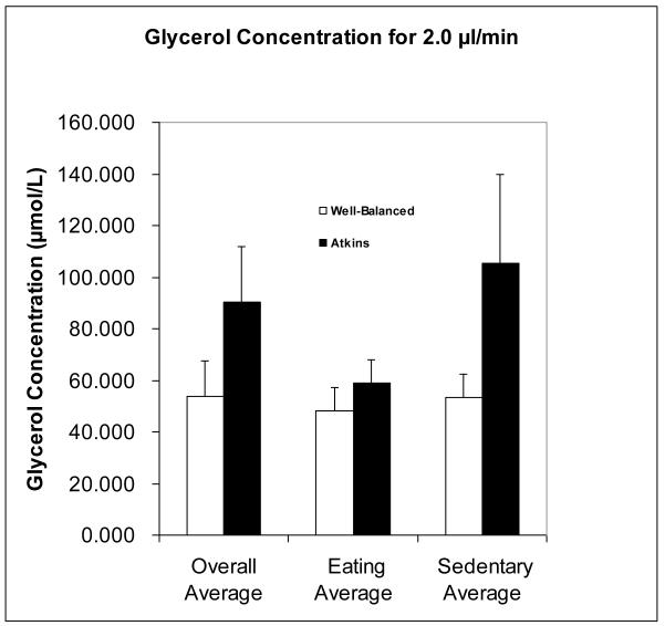 Graphique glycerol